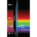 Filtry pro vyvážení barev MIDOPT