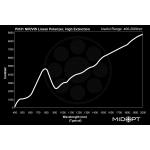 Polarizační filtry MIDOPT - PR032