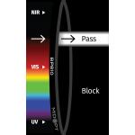 Pásmové filtry MIDOPT - BN810
