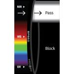 Pásmové filtry MIDOPT - BP850